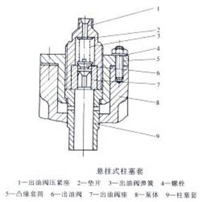 从柱塞偶件间隙泄漏的燃油可集于槽内,经回油孔1流回油泵的低于油腔图片