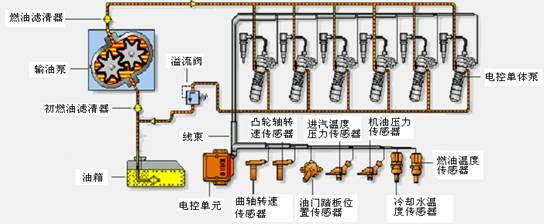 发动排气 漏水,沃尔沃柴油发电机电路, 道依茨deutz电喷柴油发动机